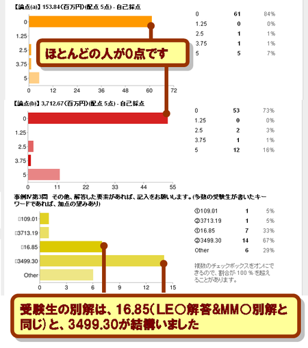Jirei4_jukenseidai3mon1_2