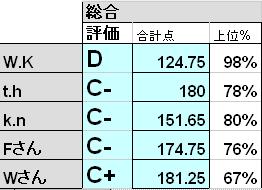 ABCD評価